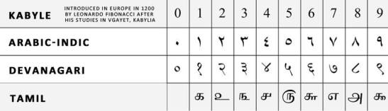 Kabyle numbers